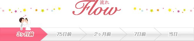 1.5次会Party開始までの流れ flow